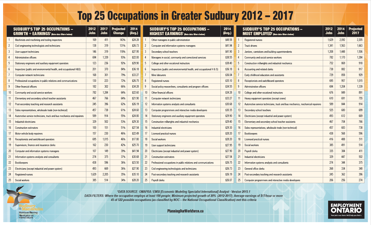 Top 25 Occupations in Greater Sudbury 2012 – 2017